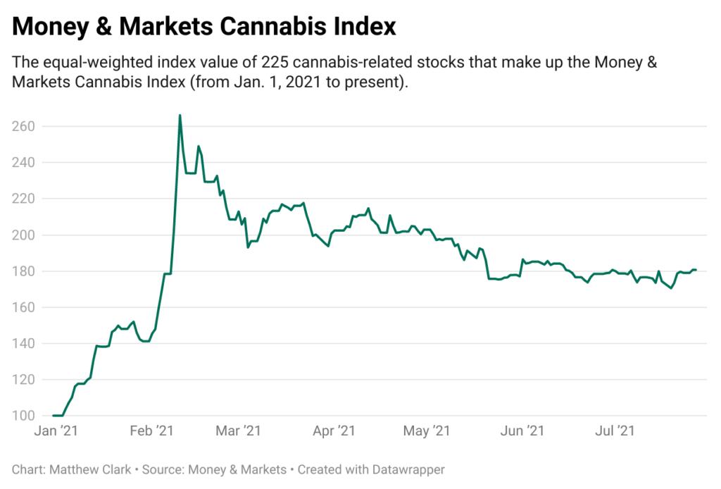 Cannabis index 72921