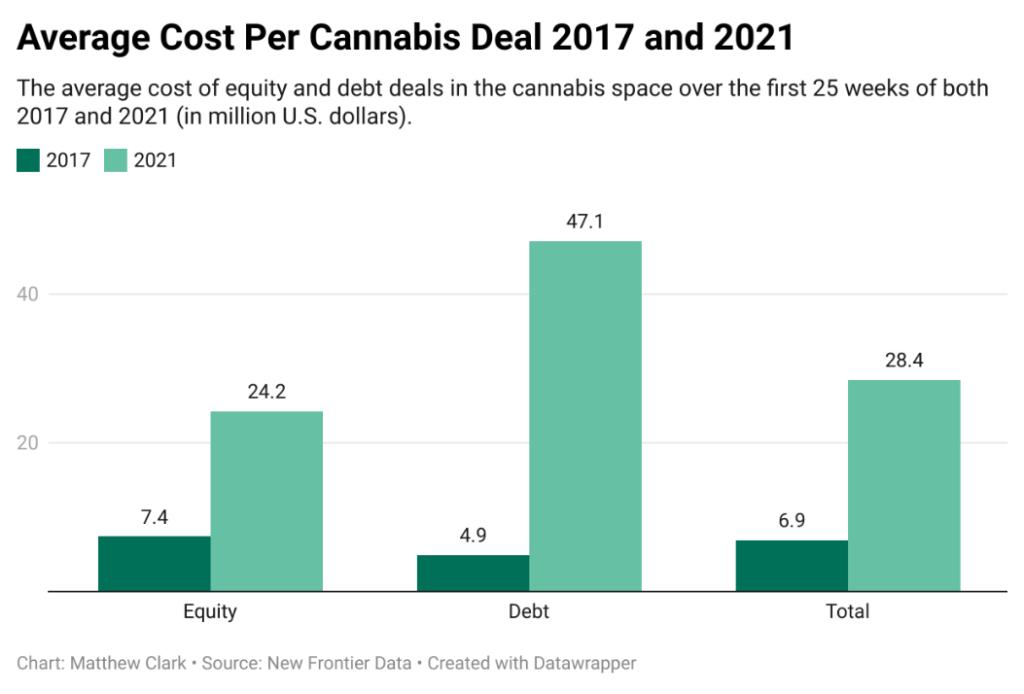 cannabis market deals chart