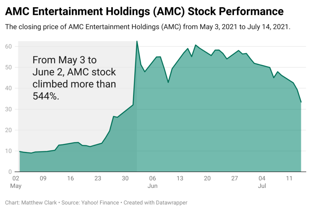 AMC stock chart meme stocks