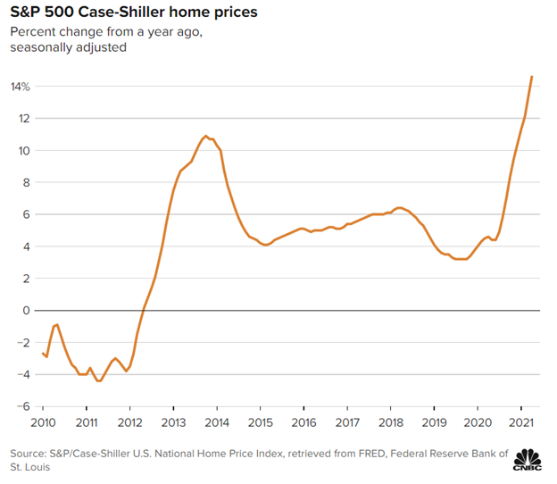 home price wealth effect