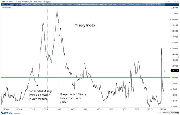 misery index trends upwards