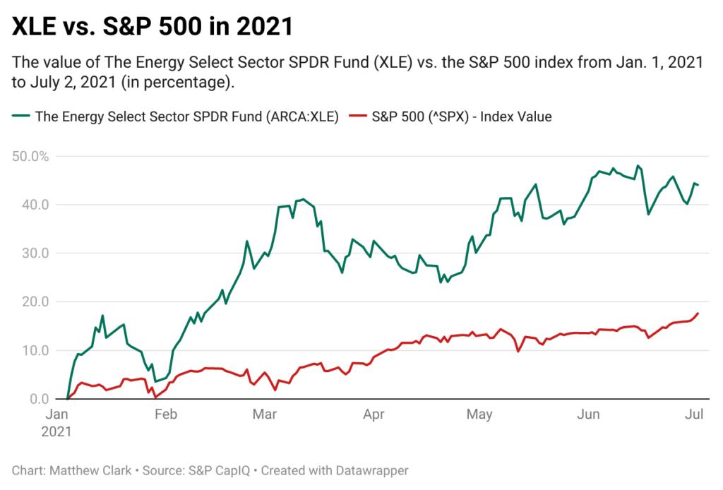 XLE vs. S&P 500 performance