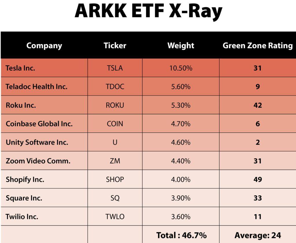 ARKK ETF Green Zone Ratings Red (1)
