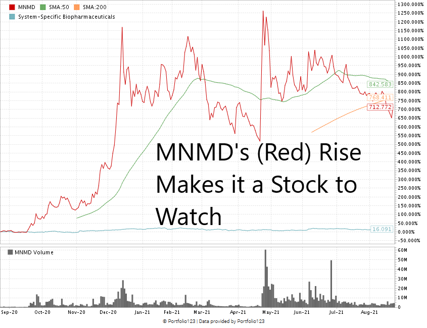 MNMD psychedelic stock chart