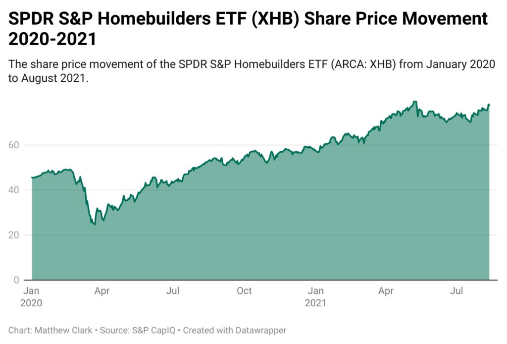 homebuilder stocks ETF
