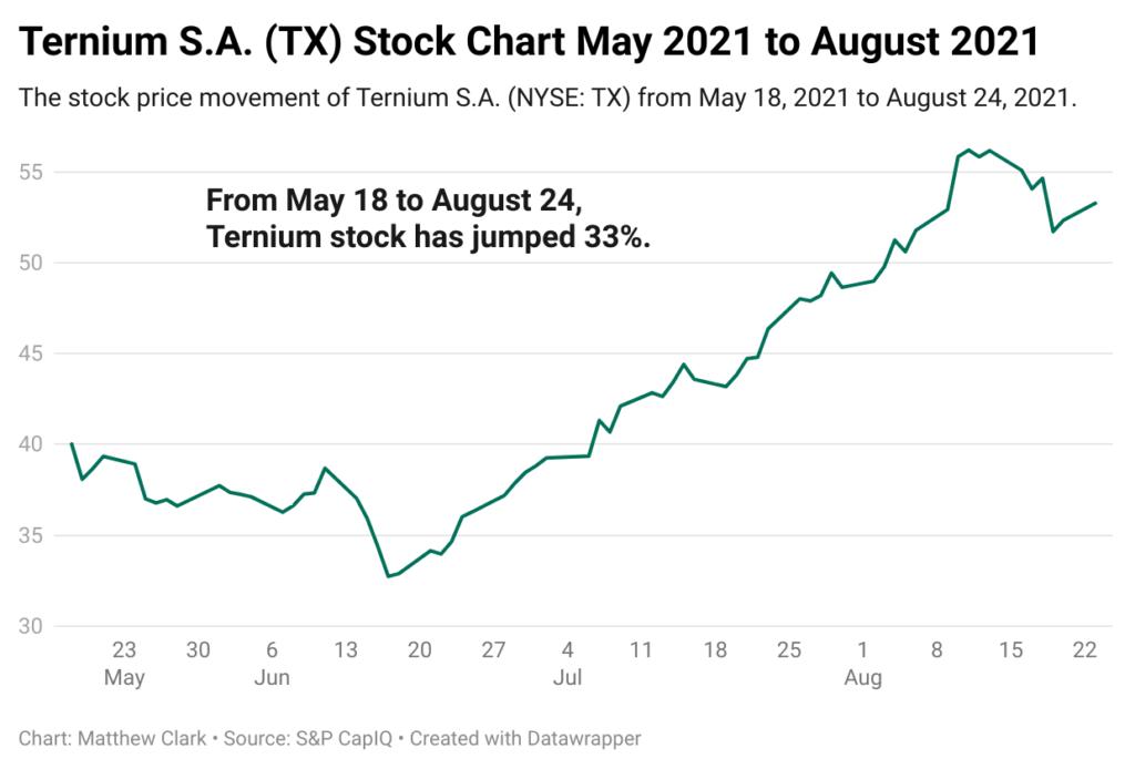 steel stock Ternium stock chart