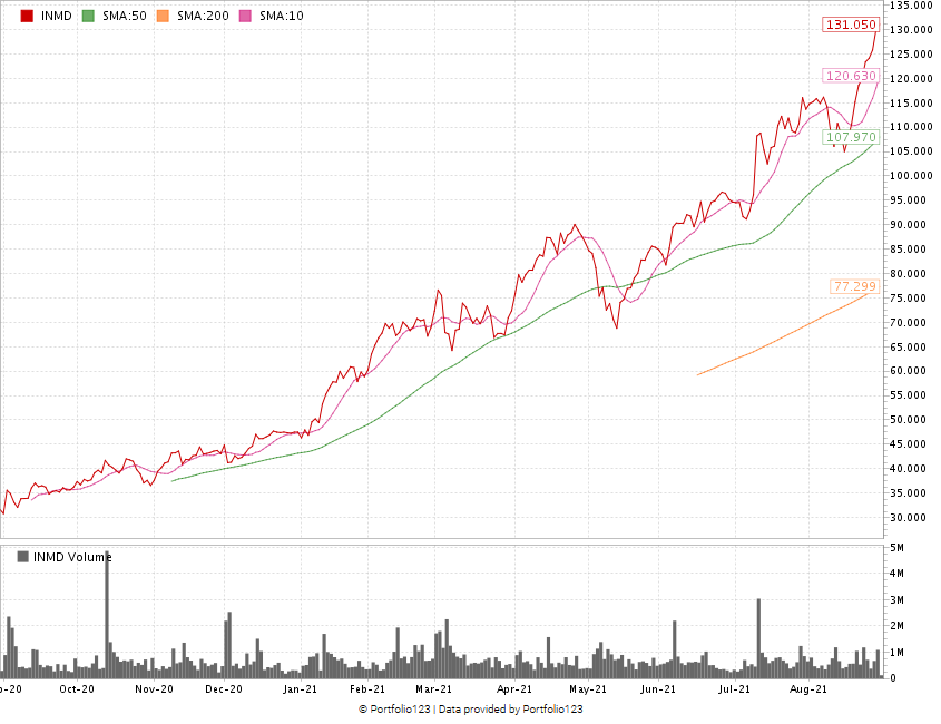 anti-aging stock InMode stock chart