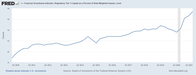 bank reserves are up