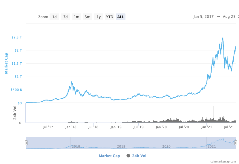 bitcoin or ethereum cryptocurrency market cap