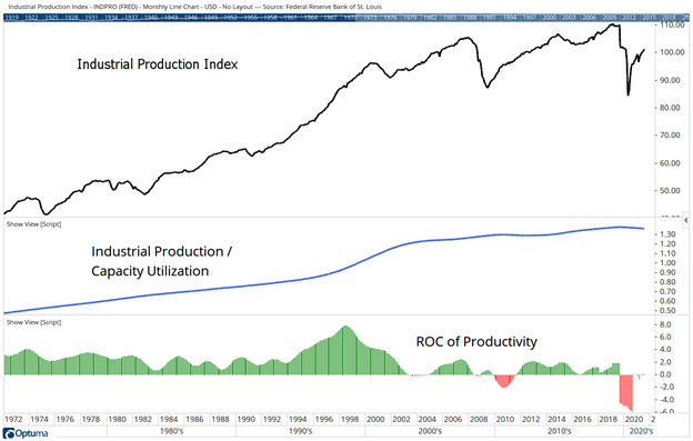 industrial production slows