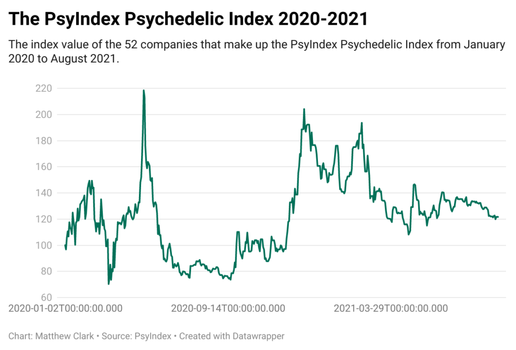 psychedelic stock index