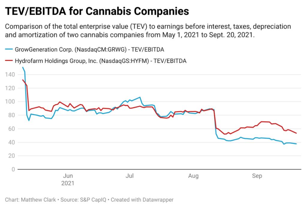 EBITDA cannabis stocks