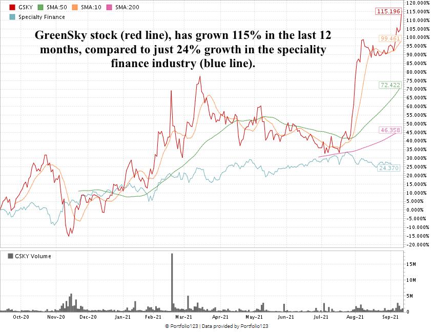 GreenSky stock chart