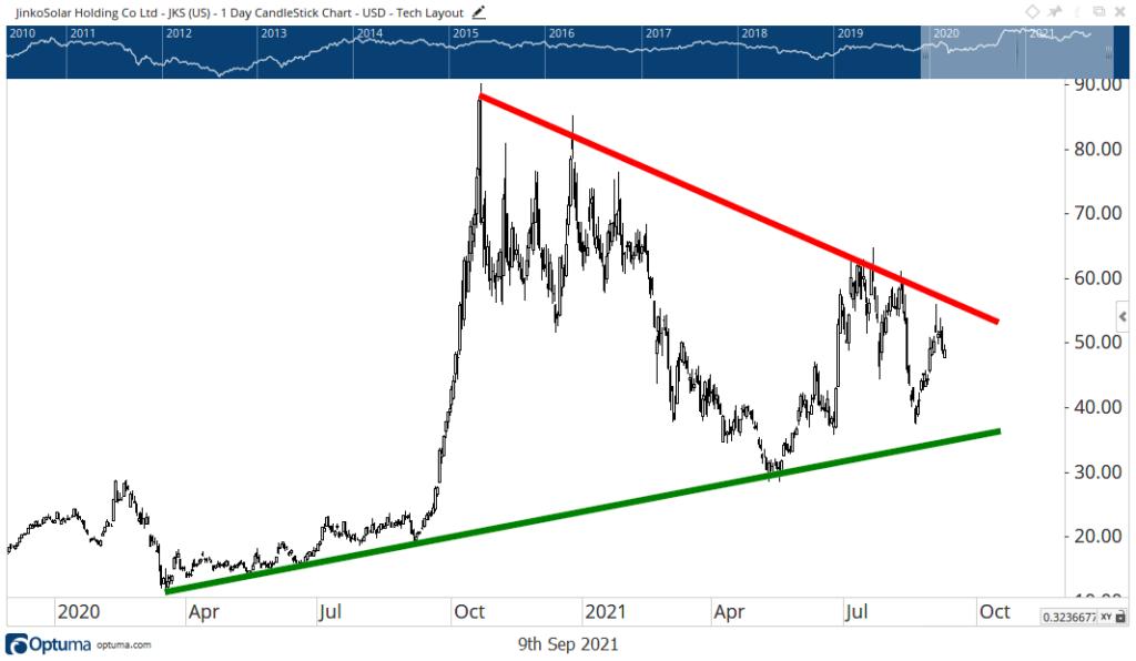 JinkoSolar stock chart