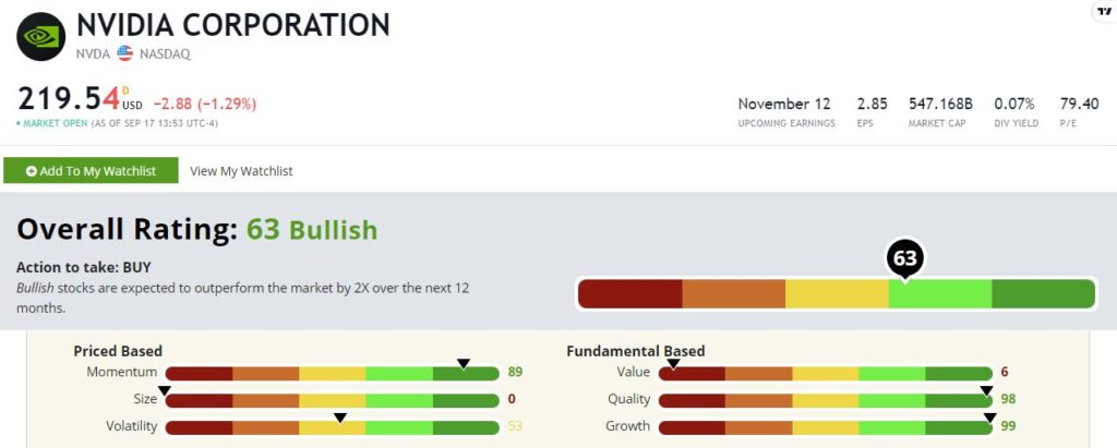 NVDA semiconductor ETF stock rating
