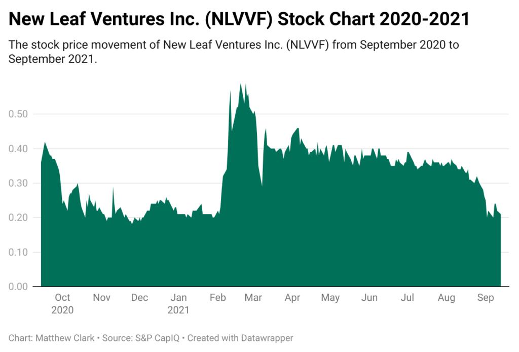 New Leaf stock chart