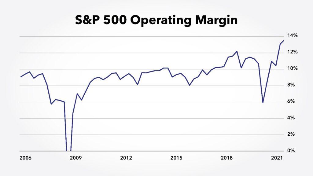sp500 operating margin