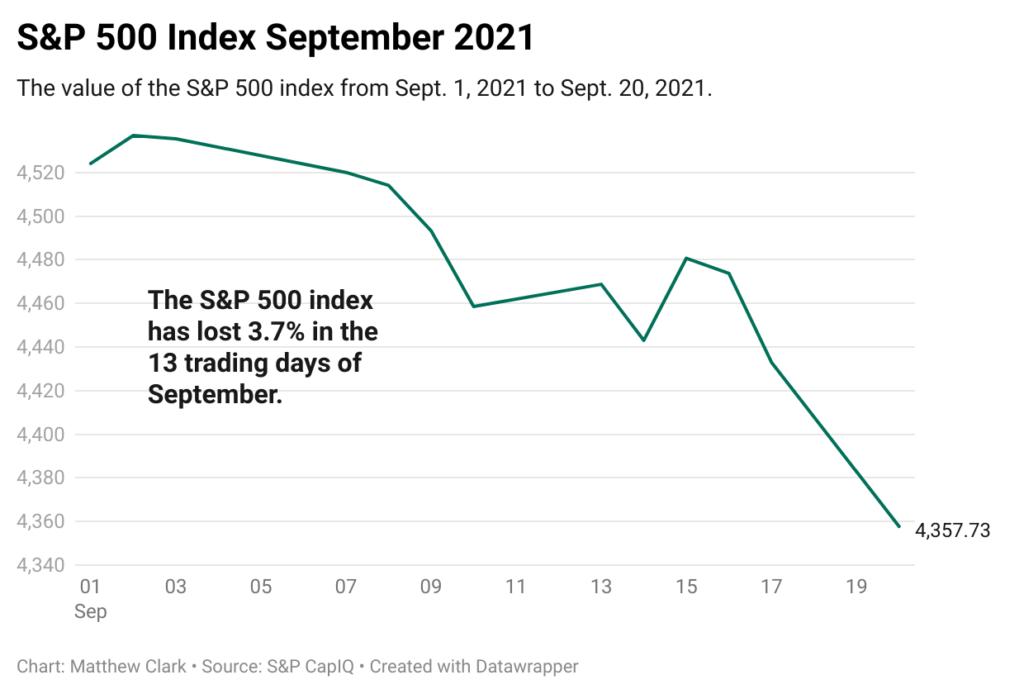 SP500 September chart