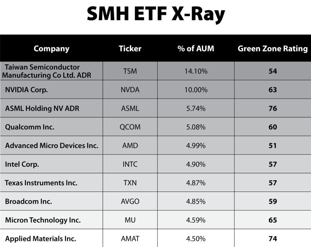 Semiconductor ETF SMH chart