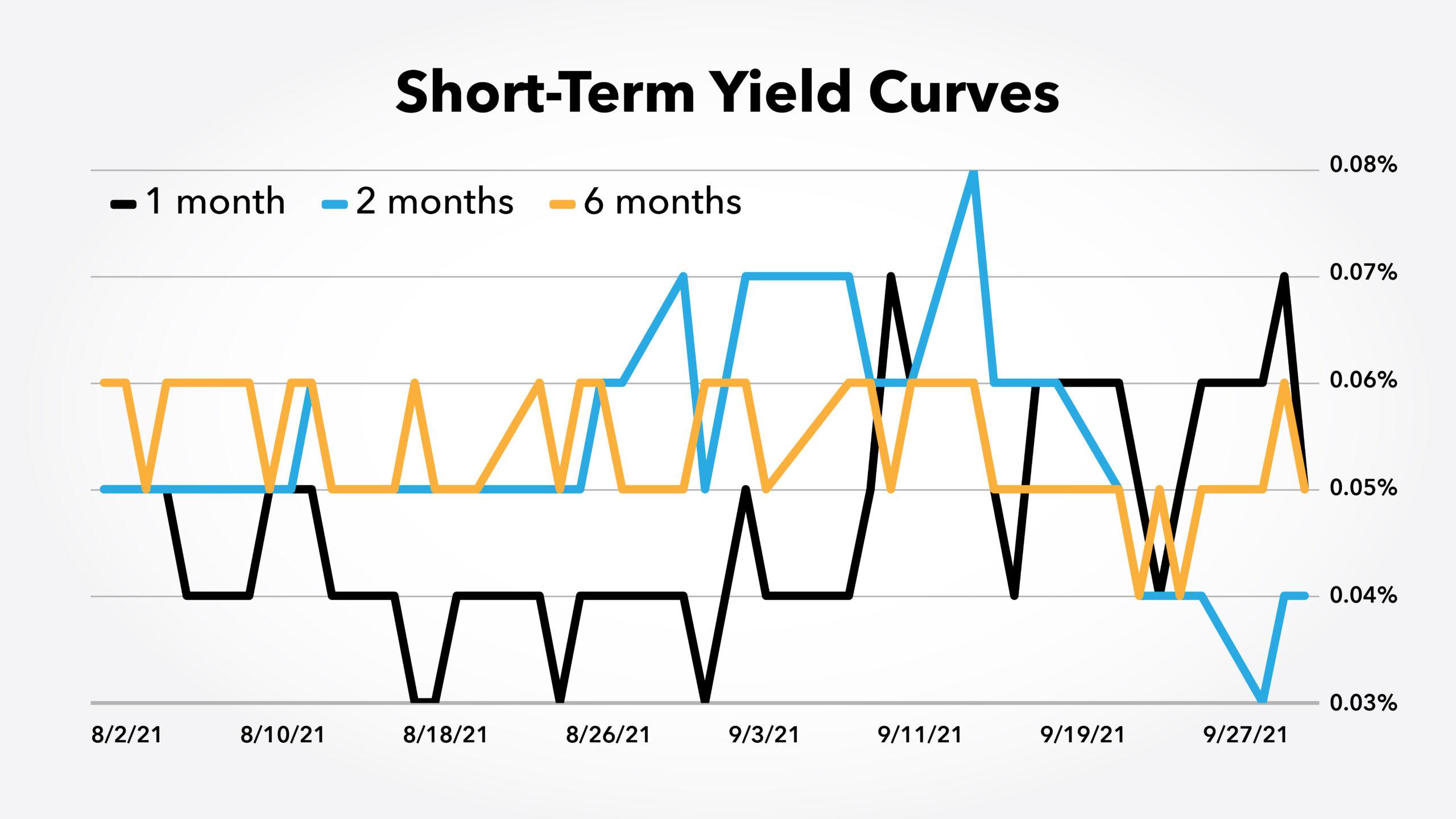 short term yield