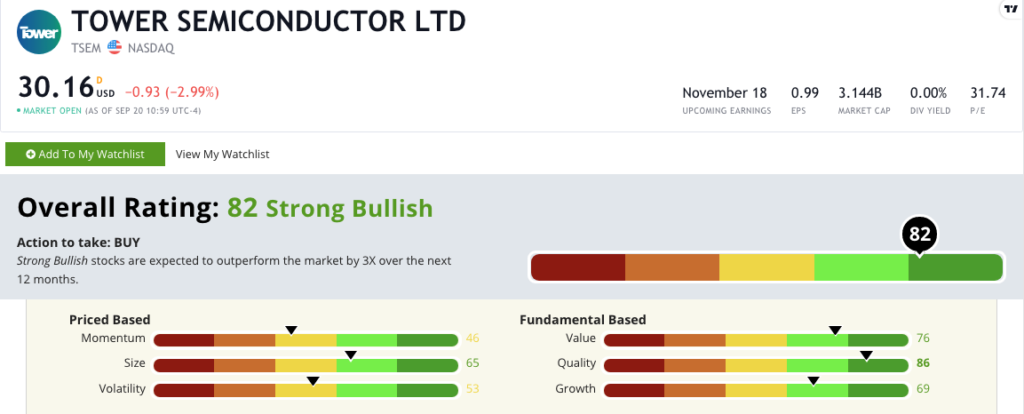 Tower Semiconductor stock rating