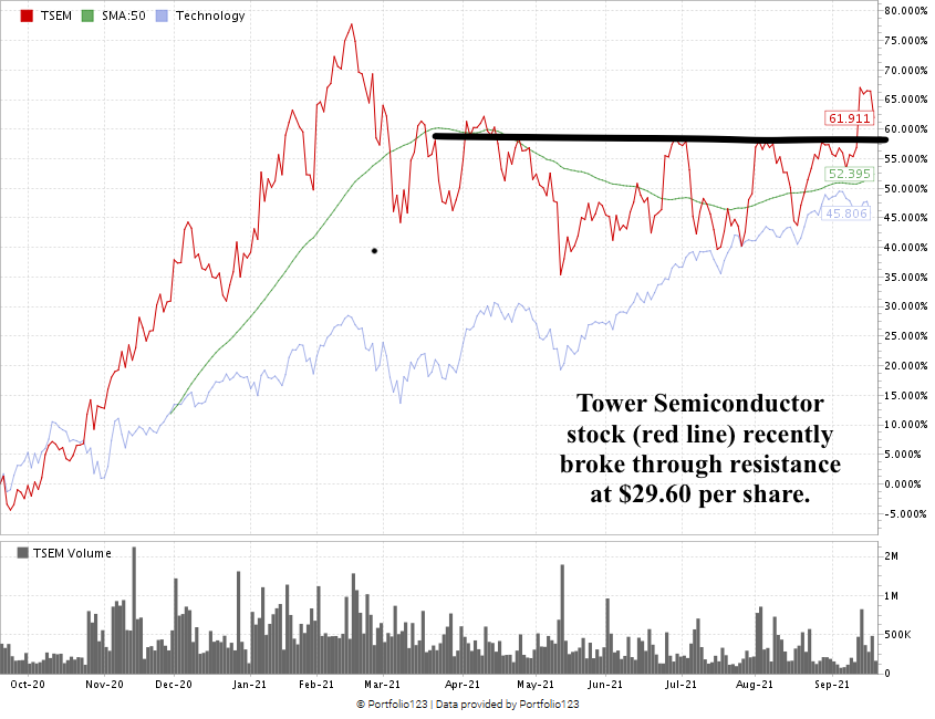 Tower Semiconductor stock