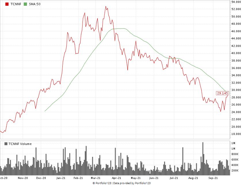 Trulieve stock chart