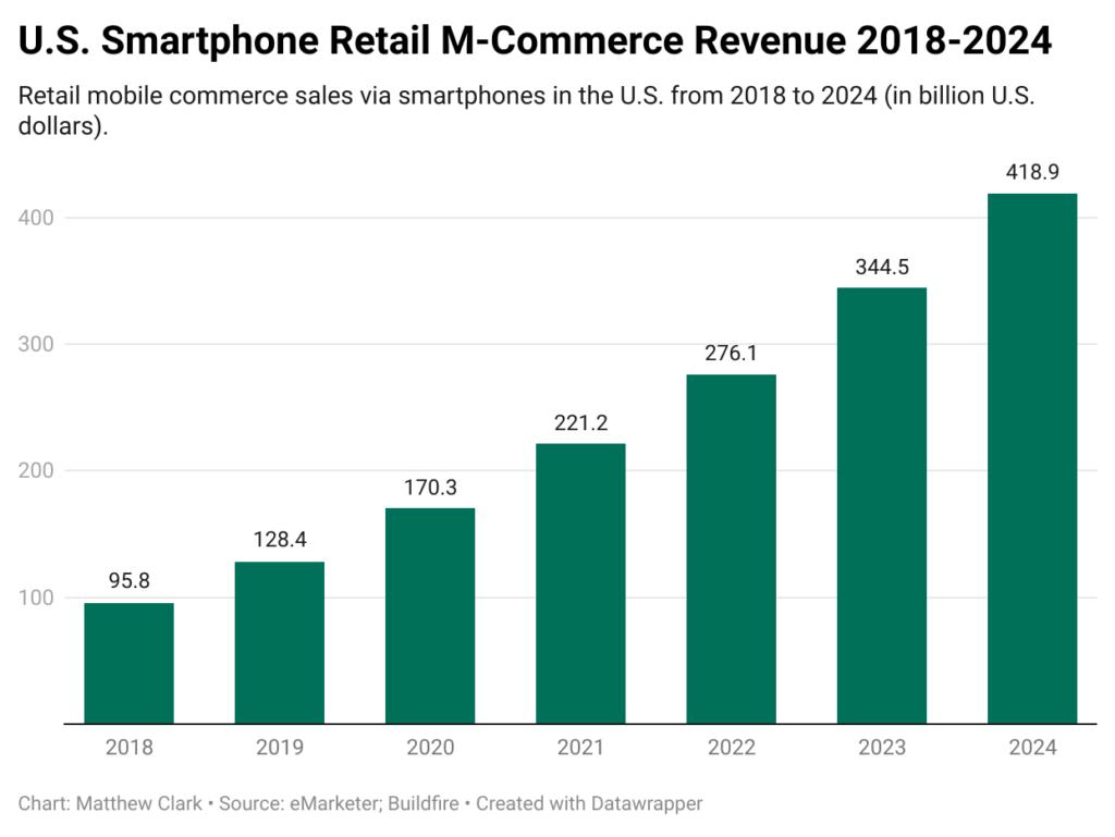 U.S. e-commerce chart