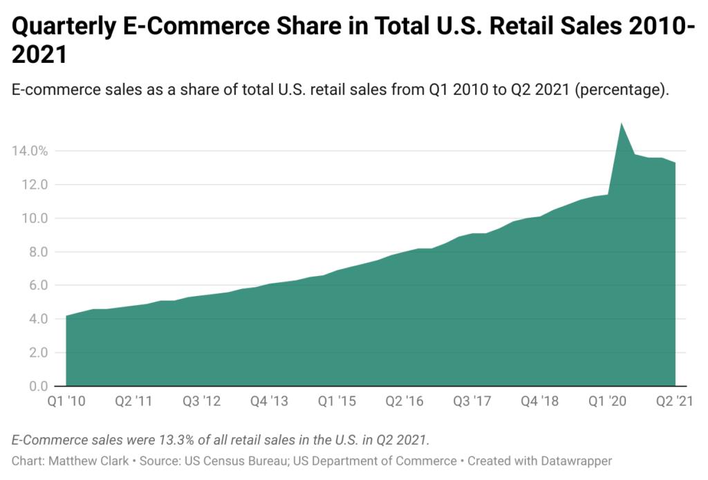 U.S. e-commerce sales chart