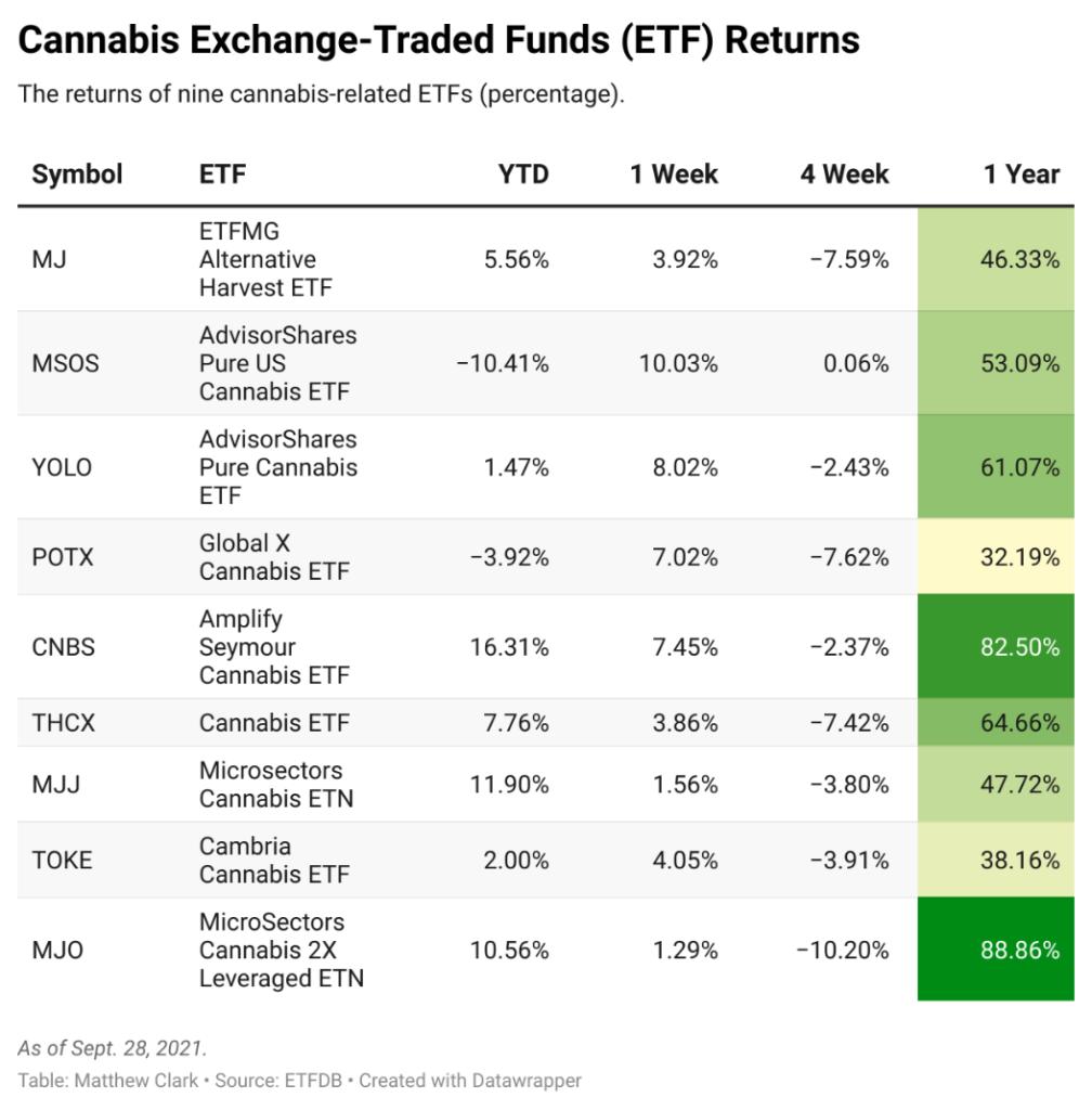 cannabis ETF gains