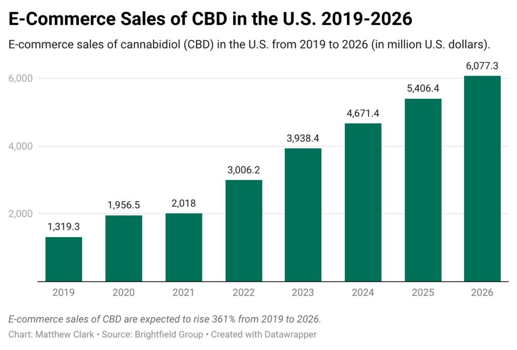 cannabis e-commerce chart
