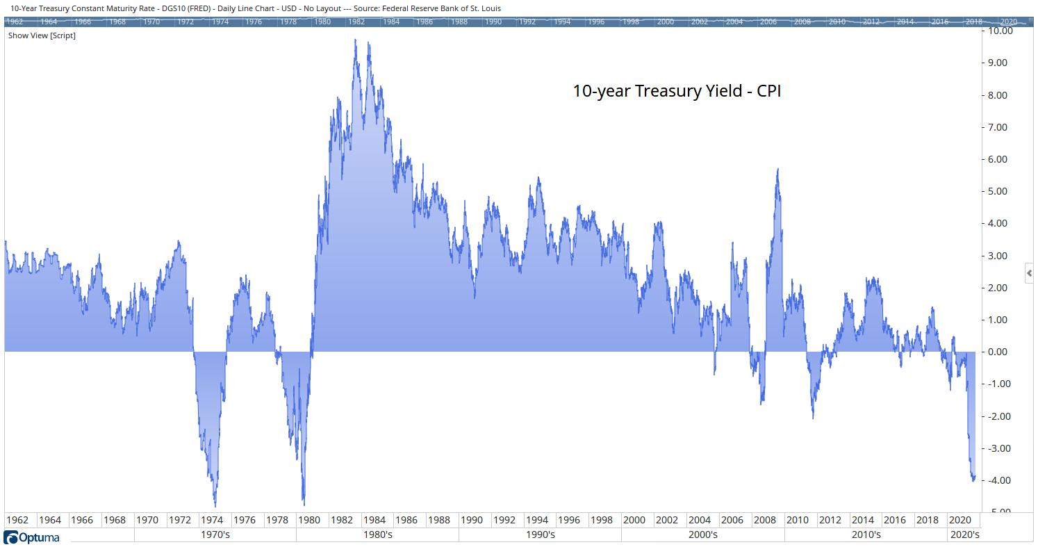 treasury rates cpi
