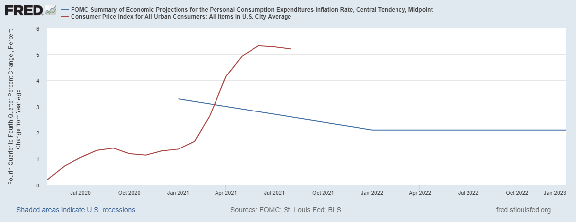 the Fed inflation outlook vs reality