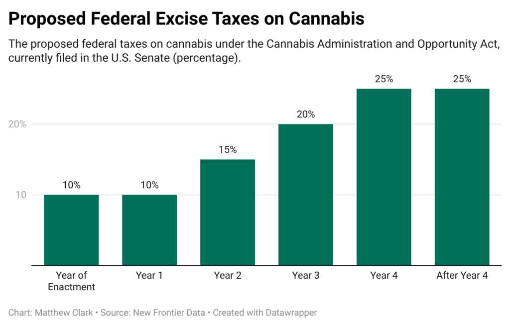 federal cannabis taxes chart