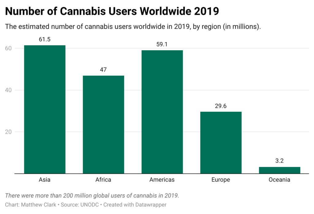 global cannabis users chart 2019
