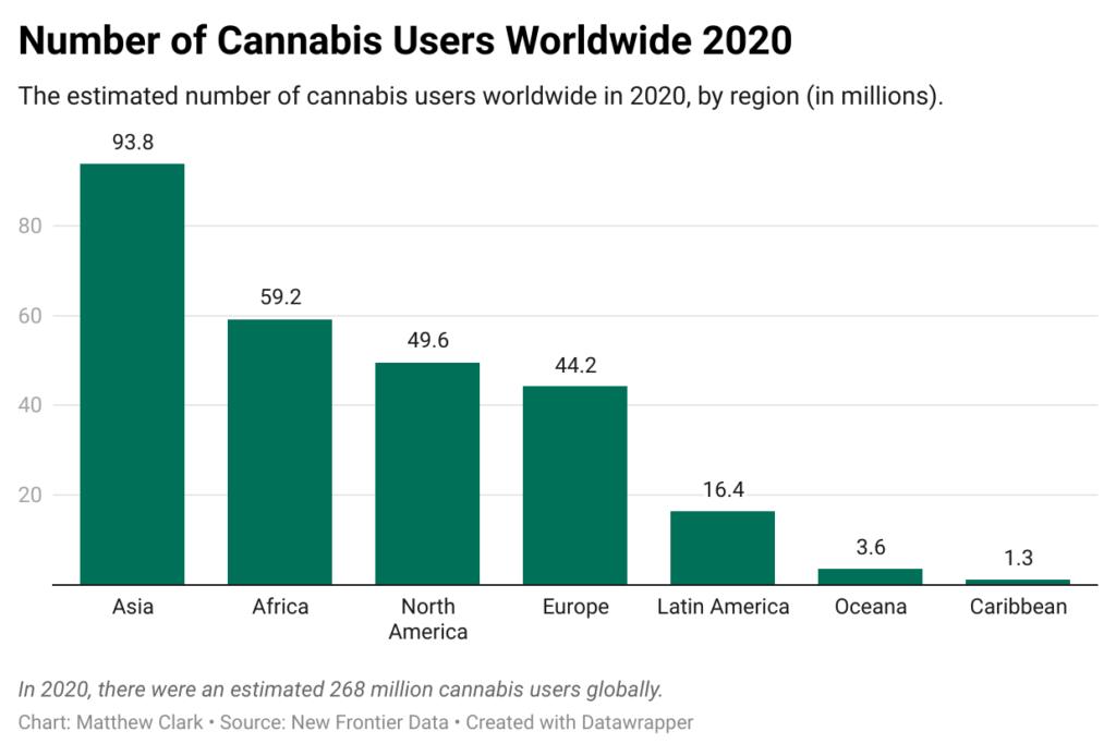 global cannabis users chart 2020