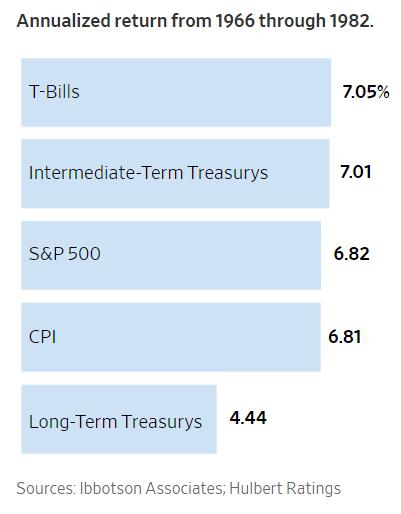 inflation hedge chart