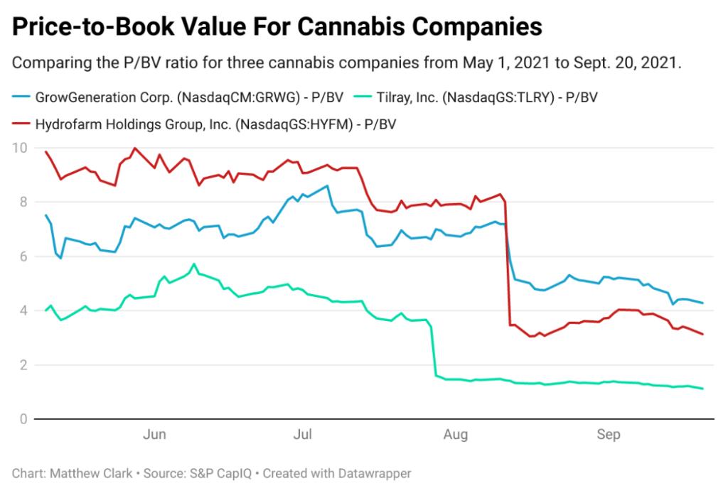 price-to-book cannabis stocks