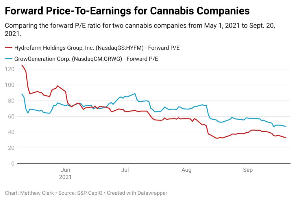price-to-earnings cannabis stocks