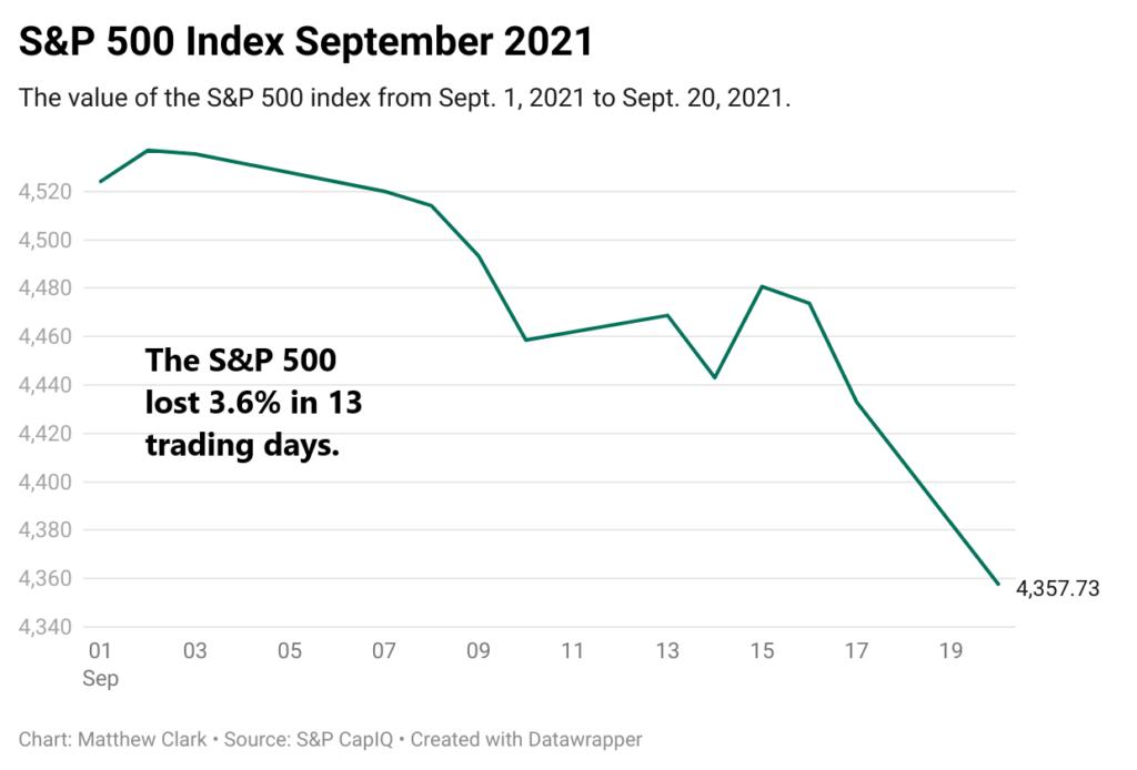 S&P 500 market rout