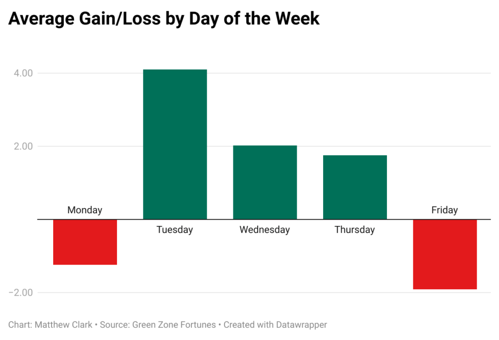 weekly average gains and losses