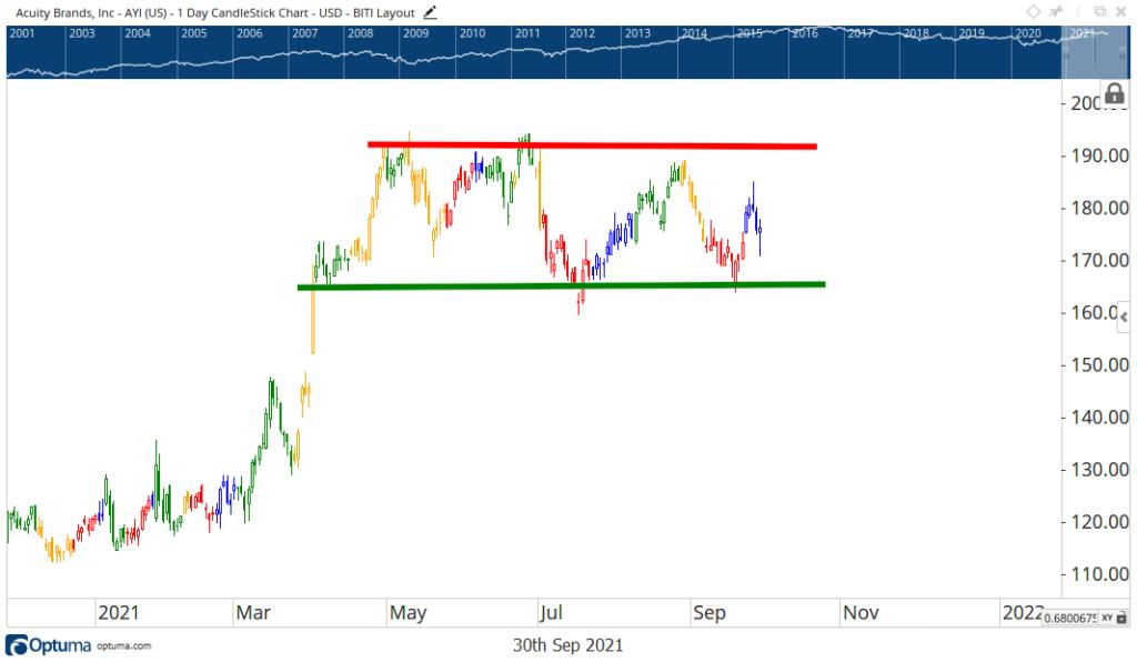 Acuity stock chart AYI