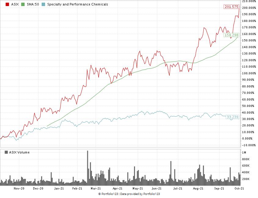 AdvanSix stock chart