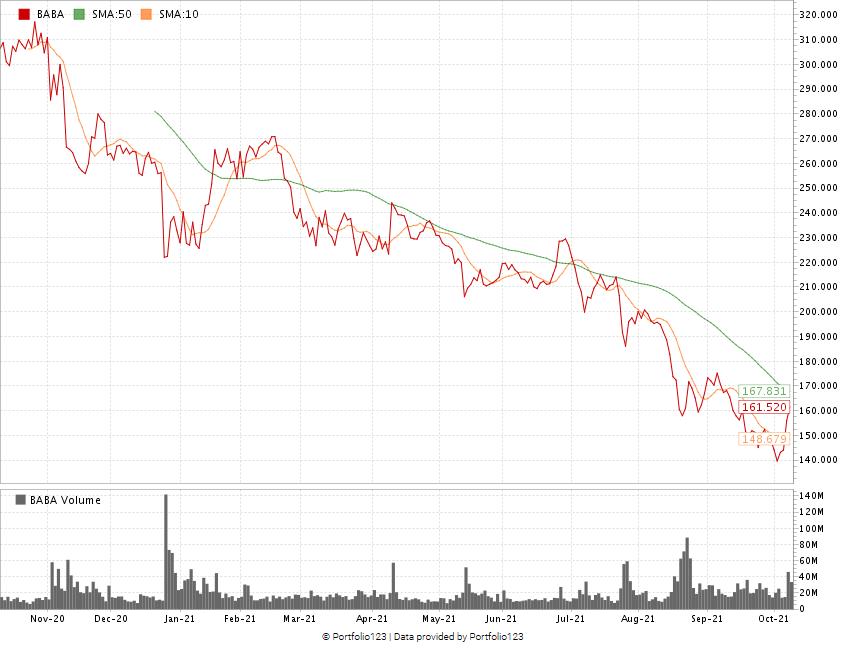 Alibaba stock chart BABA