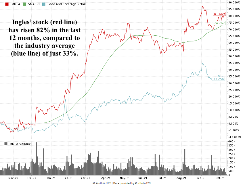 Ingles grocery stock chart