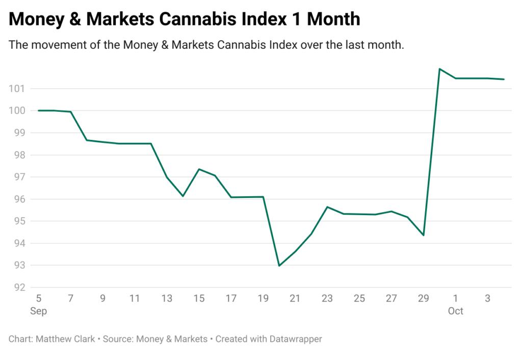 SAFE Act MAM cannabis index 1 month