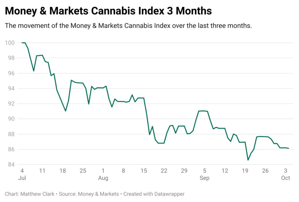 SAFE Act MAM cannabis index 3 month