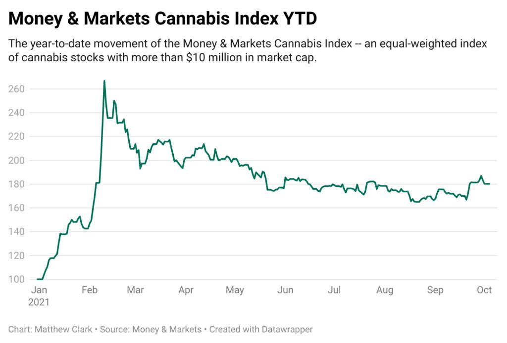 SAFE Act MAM cannabis index YTD