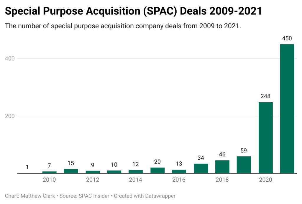 SPAC deals chart