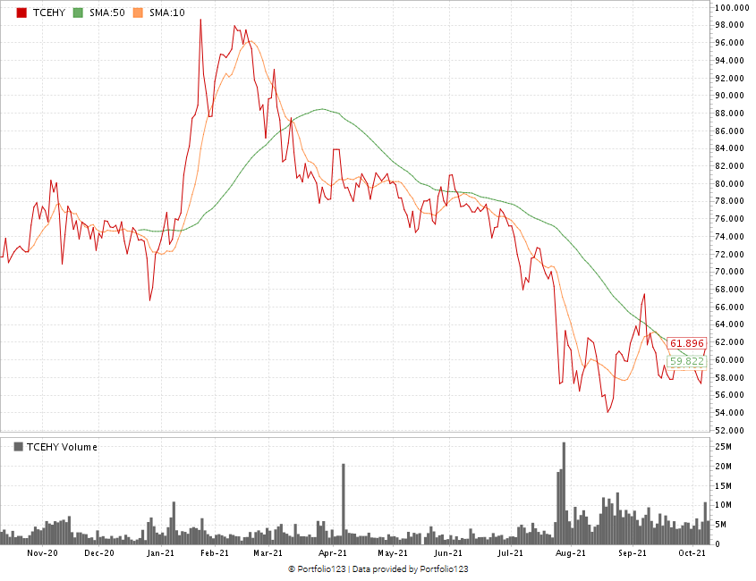 Tencent stock chart TCEHY